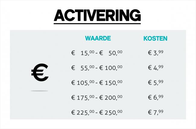 Activeringskosten Virtual Mastercard | Prepaid Mastercard
